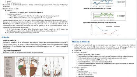 Réflexologie plantaire et cancer – Etude clinique à l'hôpital Lyon Sud